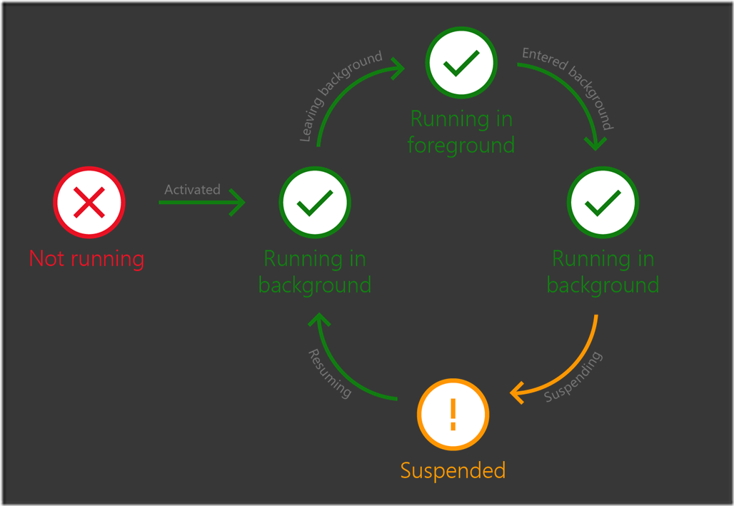 updated-lifecycle